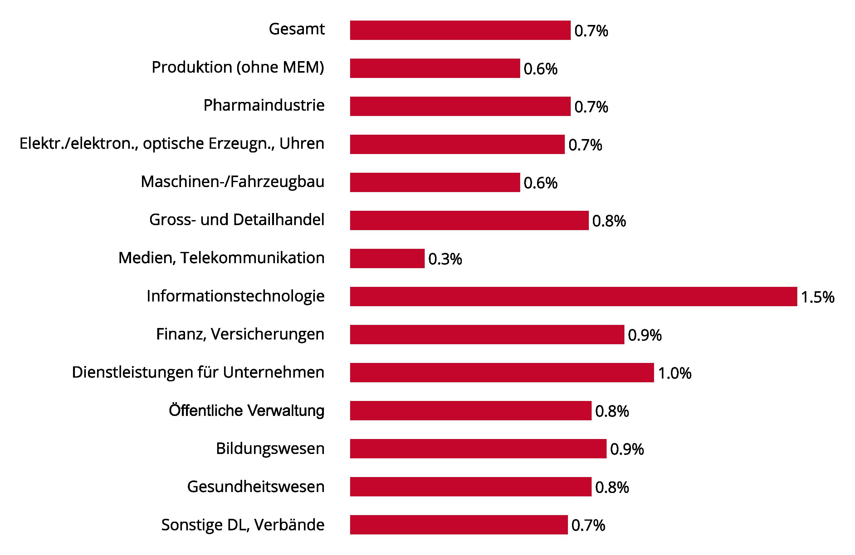 Lohntendenzen Hauptprognose 2016 mit 0,74 Prozent Lohnerhöhung ...